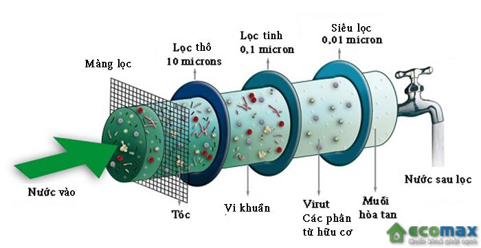 Chức năng của màng lọc UF