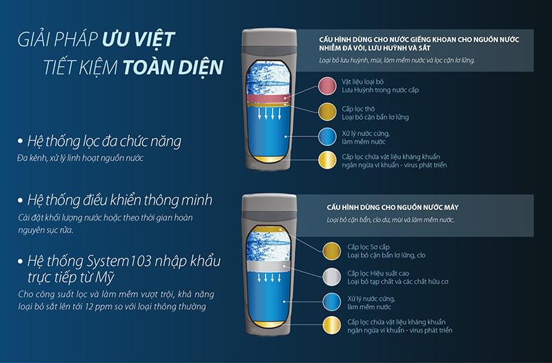 Hệ thống lọc nước đầu nguồn AOS System 103 nhập khẩu mỹ