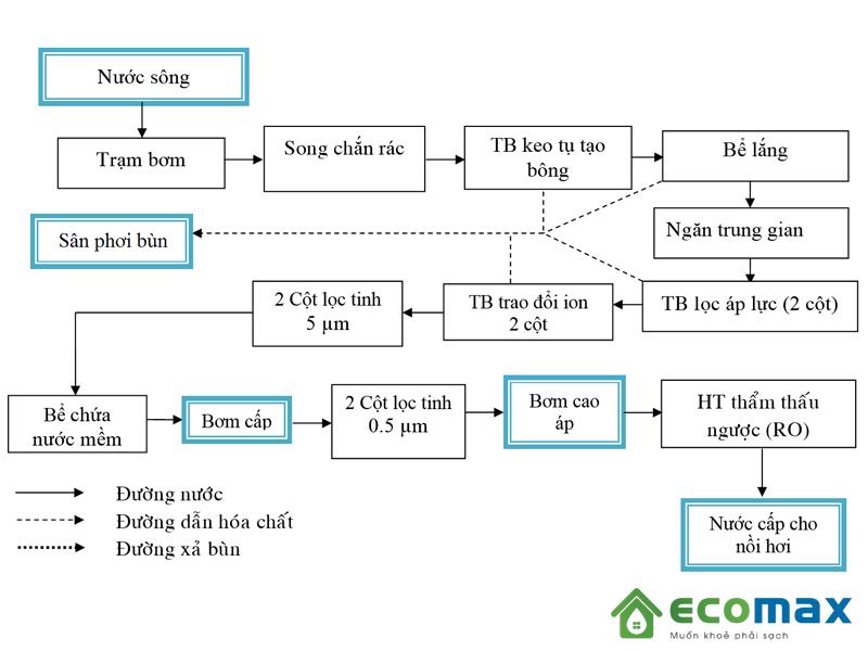 Xử lý cấp nước nồi hơi an toàn theo quy trình