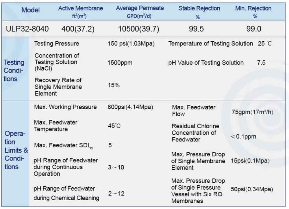 Thông số kỹ thuật màng Votron