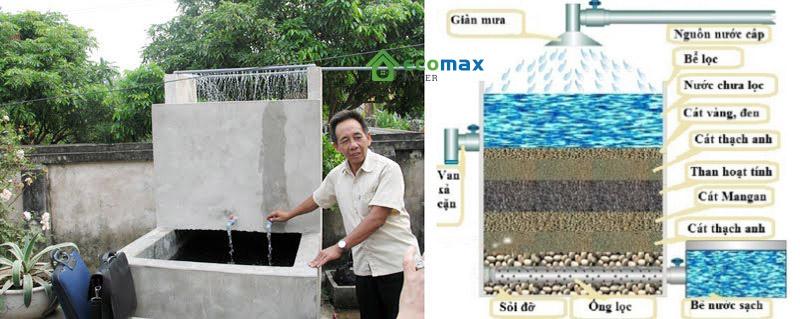 cách làm bể lọc nước giếng khoan
