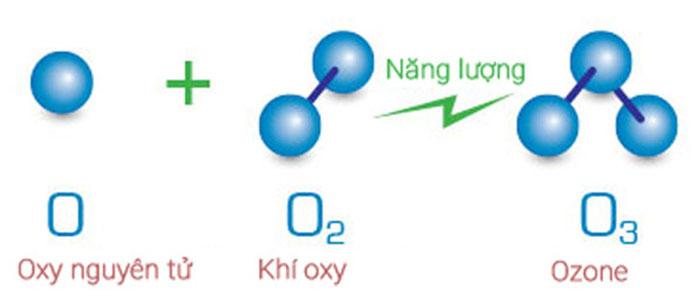 Nguyên lý hoạt động máy ozone